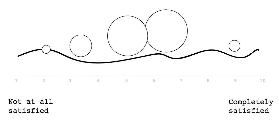 Gráfico com textos e linhas pretas sobre fundo branco